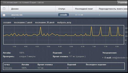 """Сервис """"ru.dominder"""". Окно мониторинга сайта."""