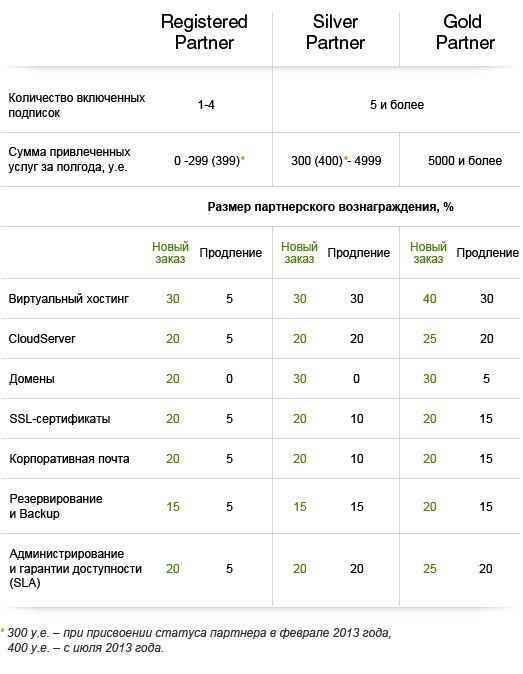 """Таблица партнерских вознаграждений в партнерке хостинга """"Active"""""""